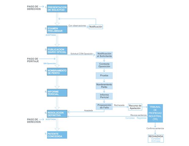 Procedimiento de Patente (imagen tomada de www.inapi.cl)